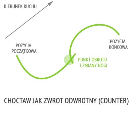 Choctaw jak zwrot odwrotny