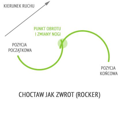 Choctaw jak zwrot