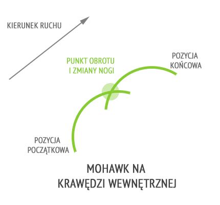 Mohawk wewn.