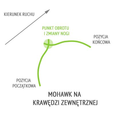 Mohawk zewn.