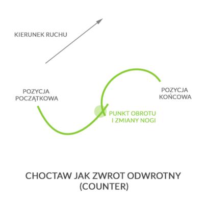 Choctaw jak zwrot odwrotny, autor: wintersports