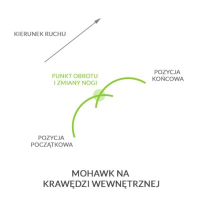 Mohawk wewn., autor: wintersports