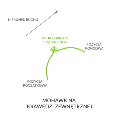 Mohawk zewn., autor: wintersports